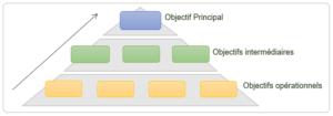 pyramide objectifs hiérarchie